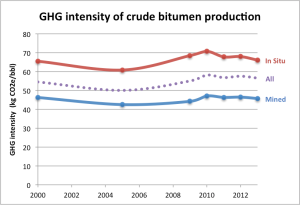 Crude bitumen intensity 2000 2013