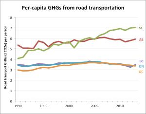 Per cap Road Trans 1990 2013