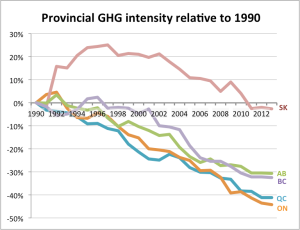 Prov Top 5 intensity rel 1990